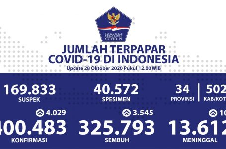 Jumlah Pasien Sembuh Nasional Sudah Mencapai Angka 325.793 Orang
